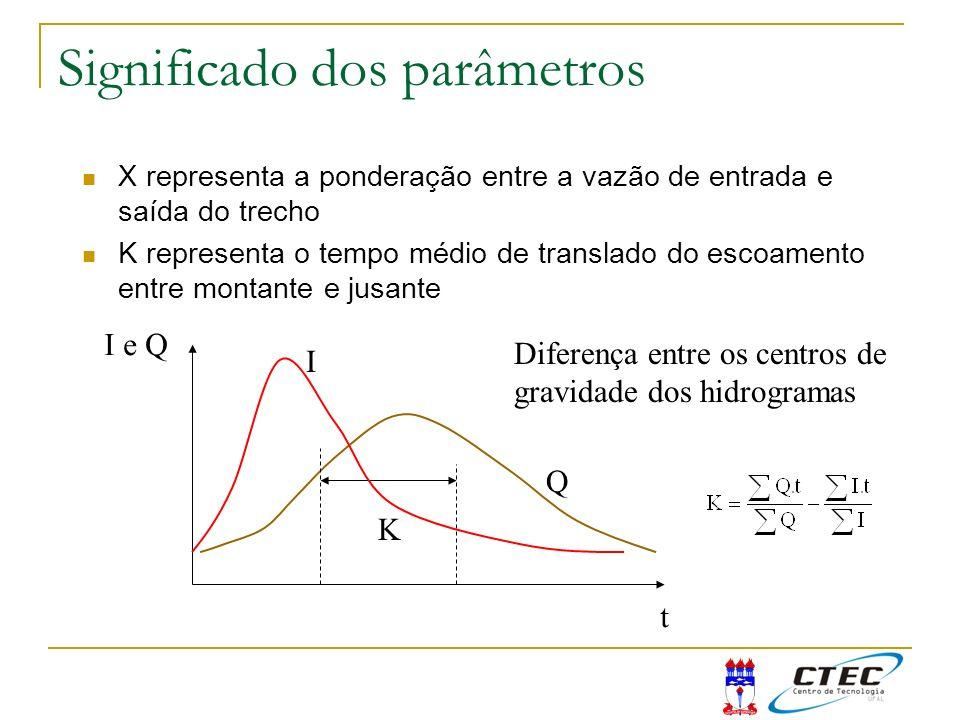 X representa a ponderação entre a vazão de entrada e saída do trecho K representa o tempo médio de translado do escoamento entre montante e jusante t