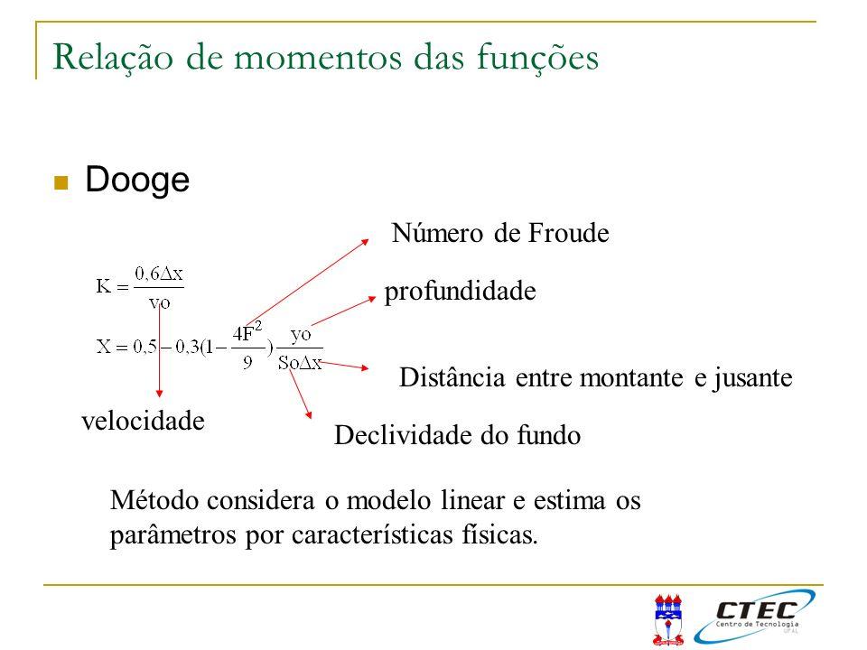 Relação de momentos das funções Dooge profundidade Declividade do fundo Distância entre montante e jusante Número de Froude velocidade Método consider
