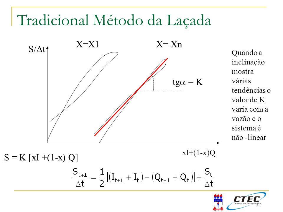 S/Δt xI+(1-x)Q X=X1X= Xn tg = K Quando a inclinação mostra várias tendências o valor de K varia com a vazão e o sistema é não -linear S = K [xI +(1-x)