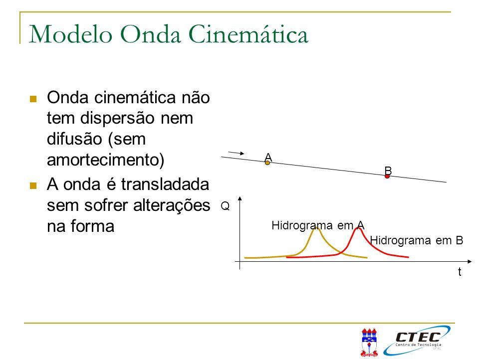 Modelo Onda Cinemática Onda cinemática não tem dispersão nem difusão (sem amortecimento) A onda é transladada sem sofrer alterações na forma A B Q t H