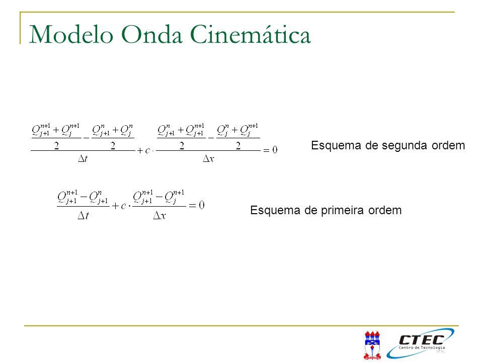 Esquema de segunda ordem Esquema de primeira ordem Modelo Onda Cinemática