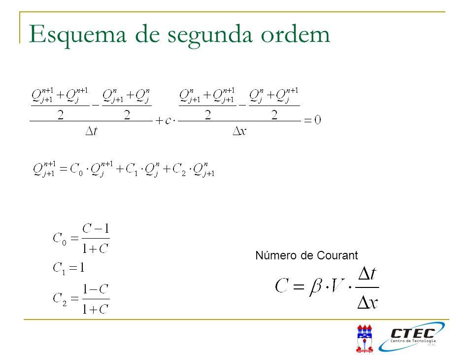 Esquema de segunda ordem Número de Courant