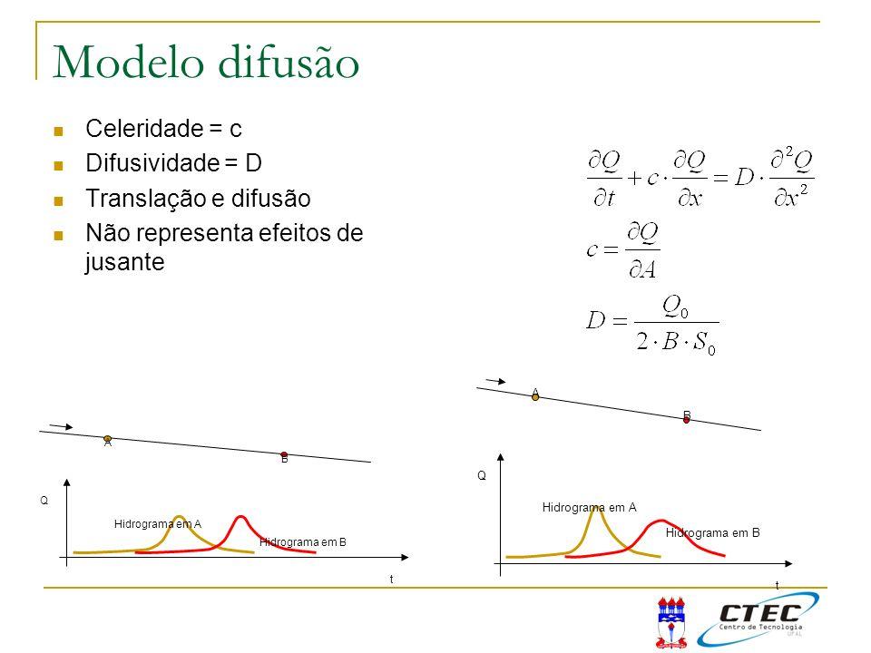 Modelo difusão Celeridade = c Difusividade = D Translação e difusão Não representa efeitos de jusante A B Q t Hidrograma em A Hidrograma em B A B Q t