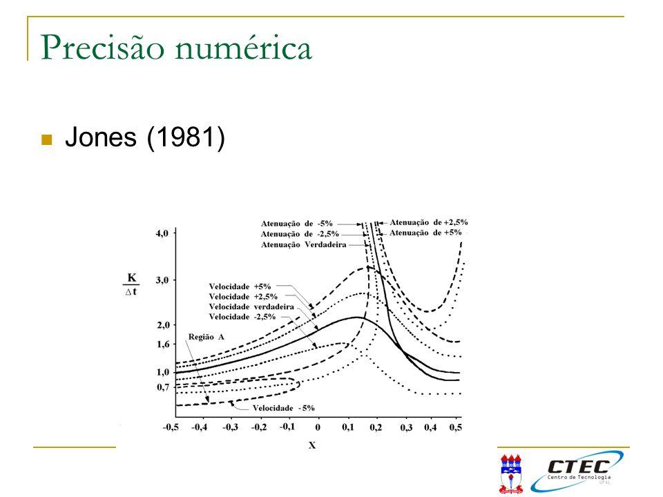 Precisão numérica Jones (1981)