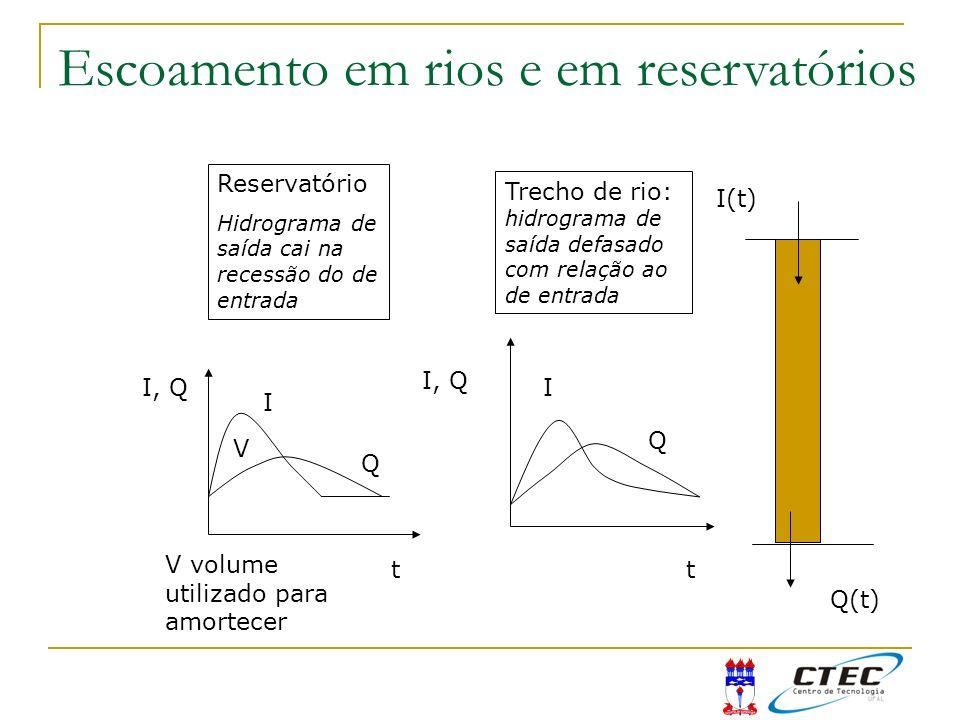 I(t) Q(t) t I, Q I Q V V volume utilizado para amortecer Reservatório Hidrograma de saída cai na recessão do de entrada I Q Trecho de rio: hidrograma