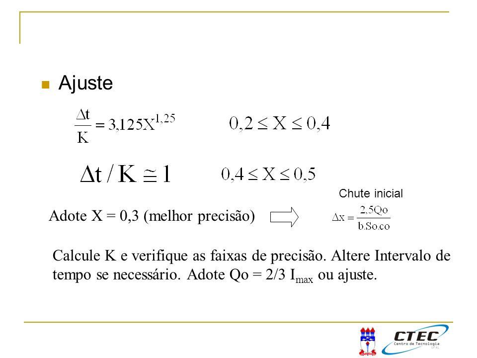 Ajuste Adote X = 0,3 (melhor precisão) Calcule K e verifique as faixas de precisão. Altere Intervalo de tempo se necessário. Adote Qo = 2/3 I max ou a