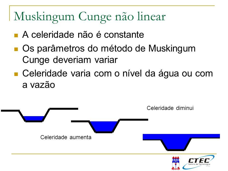 Muskingum Cunge não linear A celeridade não é constante Os parâmetros do método de Muskingum Cunge deveriam variar Celeridade varia com o nível da águ
