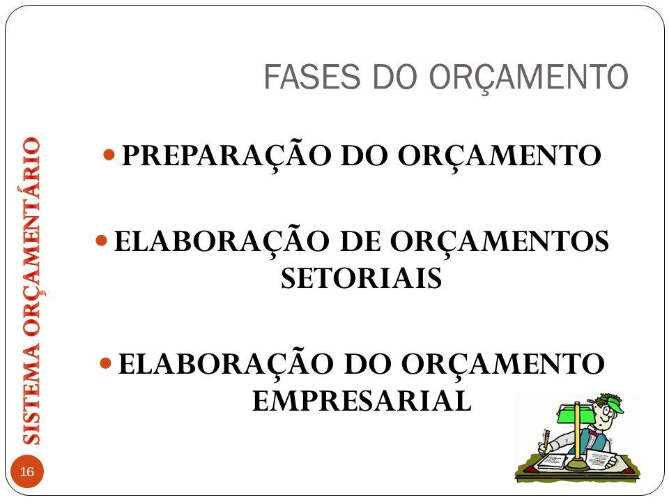 FASES DO ORÇAMENTO PREPARAÇÃO DO ORÇAMENTO ELABORAÇÃO DE ORÇAMENTOS SETORIAIS ELABORAÇÃO DO ORÇAMENTO EMPRESARIAL 16