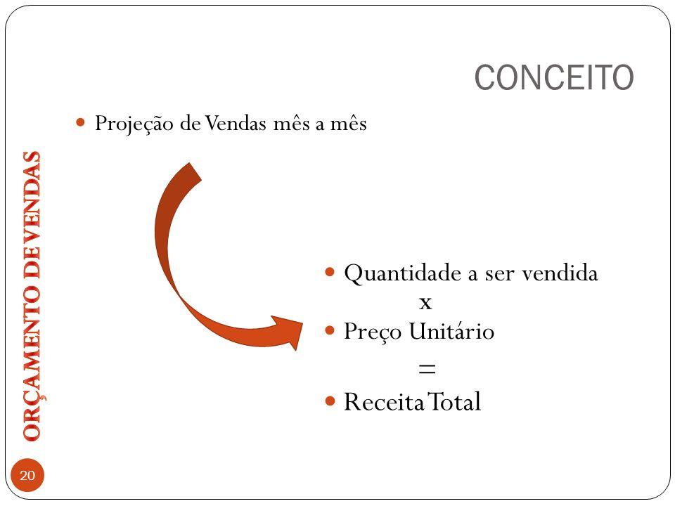 CONCEITO Projeção de Vendas mês a mês Quantidade a ser vendida Receita Total Preço Unitário 20 x =
