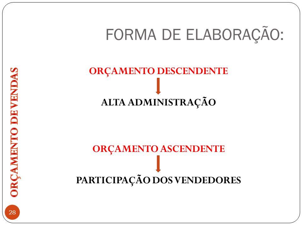 FORMA DE ELABORAÇÃO: 28 ORÇAMENTO DESCENDENTE ALTA ADMINISTRAÇÃO ORÇAMENTO ASCENDENTE PARTICIPAÇÃO DOS VENDEDORES