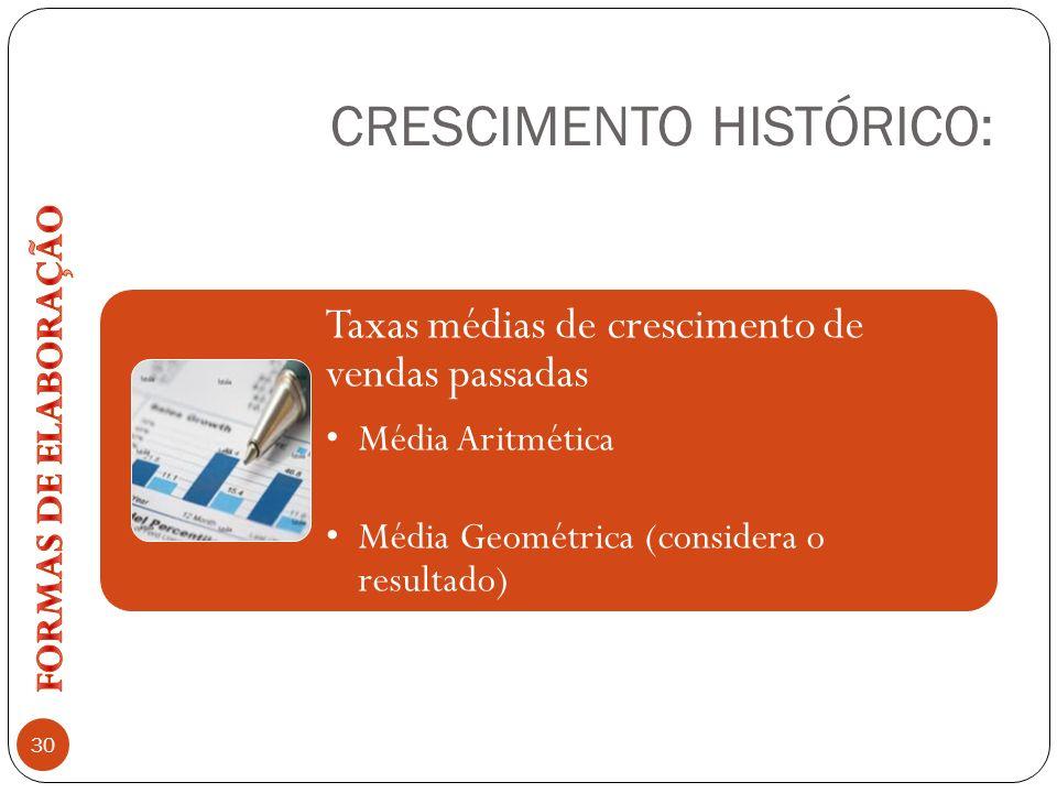 CRESCIMENTO HISTÓRICO: 30 Taxas médias de crescimento de vendas passadas Média Aritmética Média Geométrica (considera o resultado)