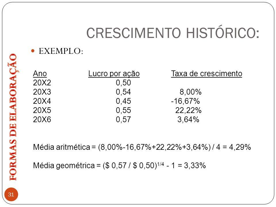 CRESCIMENTO HISTÓRICO: 31 EXEMPLO: Ano Lucro por açãoTaxa de crescimento 20X20,50 20X30,54 8,00% 20X40,45-16,67% 20X50,55 22,22% 20X60,57 3,64% Média