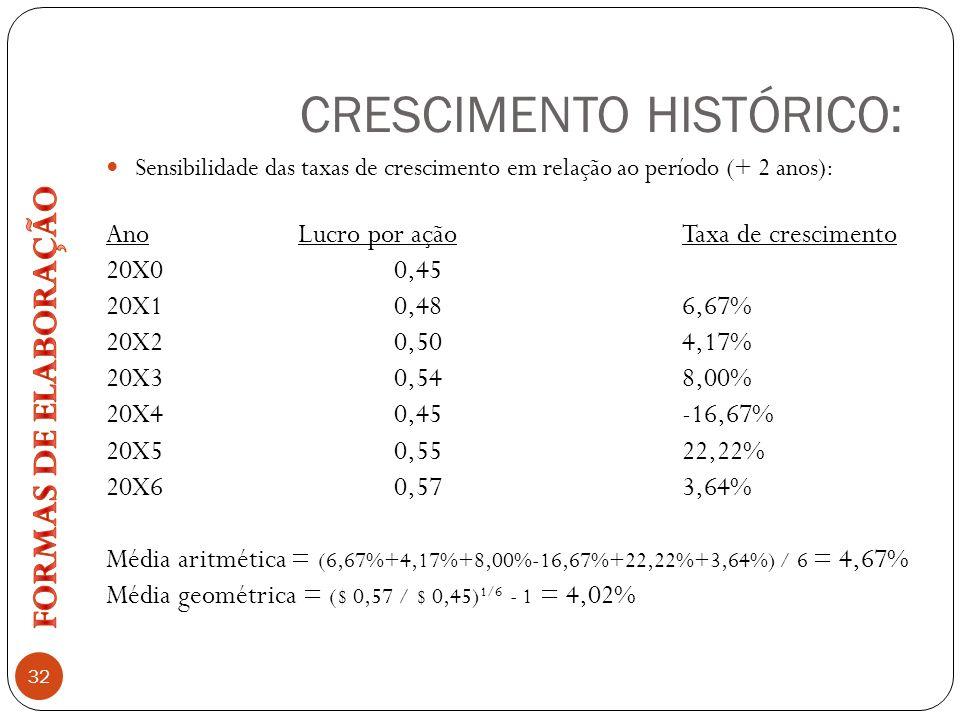 CRESCIMENTO HISTÓRICO: 32 Sensibilidade das taxas de crescimento em relação ao período (+ 2 anos): Ano Lucro por açãoTaxa de crescimento 20X00,45 20X1