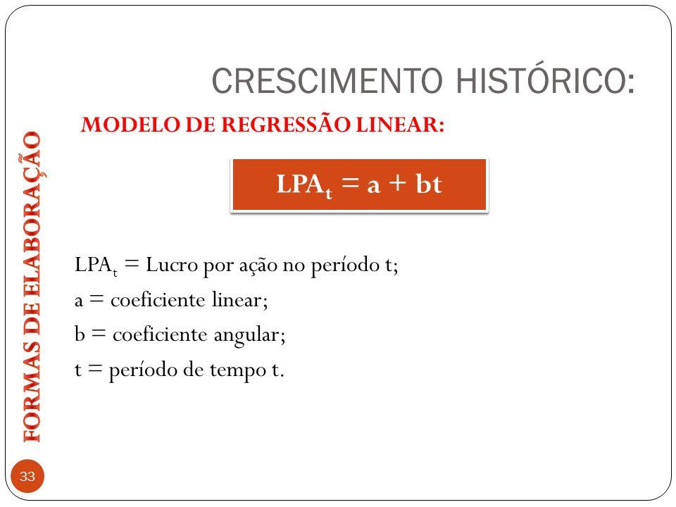 CRESCIMENTO HISTÓRICO: 33 MODELO DE REGRESSÃO LINEAR: LPA t = Lucro por ação no período t; a = coeficiente linear; b = coeficiente angular; t = períod