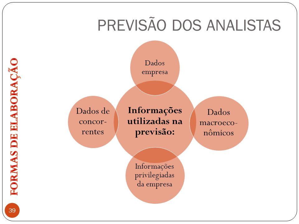 PREVISÃO DOS ANALISTAS 39 Informações utilizadas na previsão: Dados empresa Dados macroeco- nômicos Informações privilegiadas da empresa Dados de conc