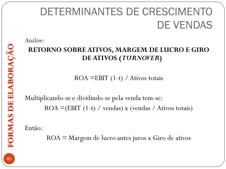 DETERMINANTES DE CRESCIMENTO DE VENDAS 45 Análise: RETORNO SOBRE ATIVOS, MARGEM DE LUCRO E GIRO DE ATIVOS (TURNOVER) ROA =EBIT (1-t) / Ativos totais M