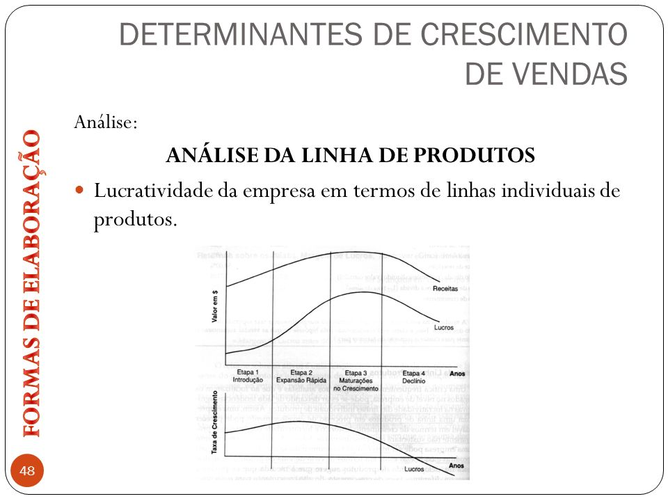 DETERMINANTES DE CRESCIMENTO DE VENDAS 48 Análise: ANÁLISE DA LINHA DE PRODUTOS Lucratividade da empresa em termos de linhas individuais de produtos.