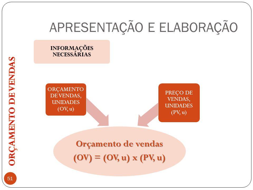 APRESENTAÇÃO E ELABORAÇÃO 51 Orçamento de vendas (OV) = (OV, u) x (PV, u) ORÇAMENTO DE VENDAS, UNIDADES (OV, u) INFORMAÇÕES NECESSÁRIAS PREÇO DE VENDA