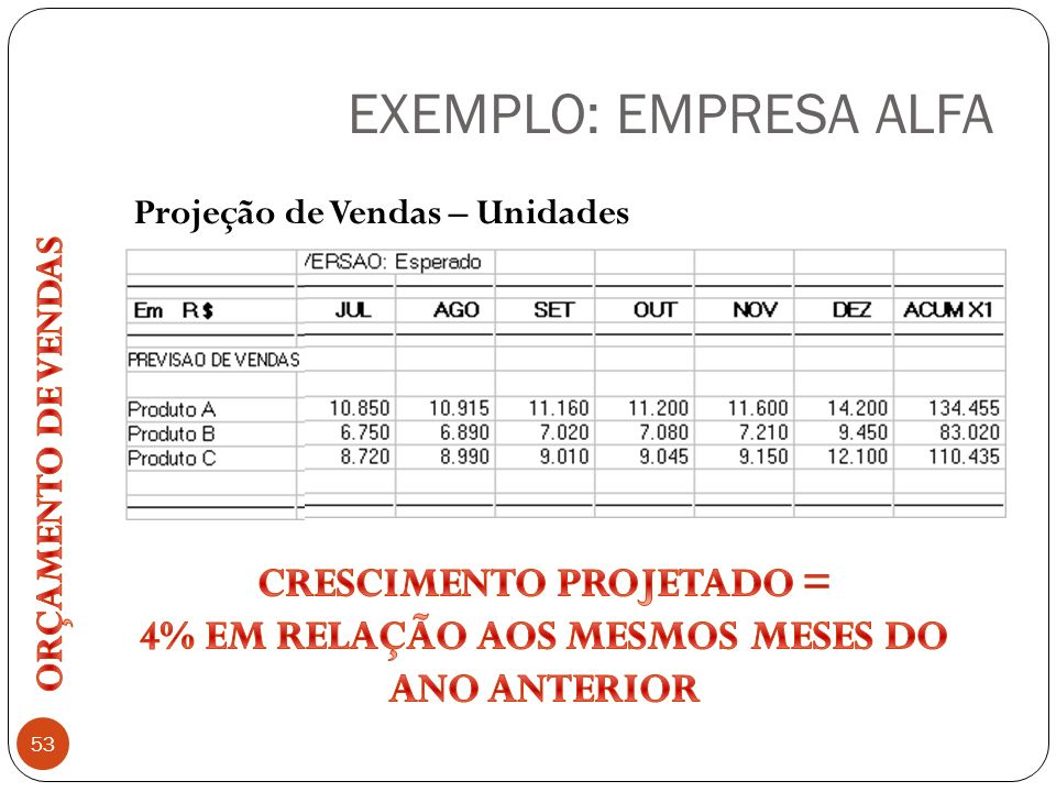 EXEMPLO: EMPRESA ALFA 53 Projeção de Vendas – Unidades
