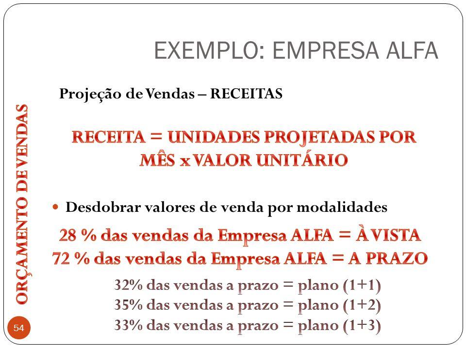 EXEMPLO: EMPRESA ALFA 54 Desdobrar valores de venda por modalidades Projeção de Vendas – RECEITAS