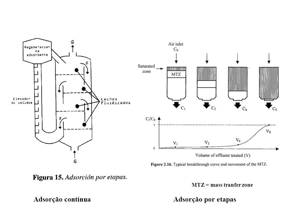 Adsorção contínuaAdsorção por etapas MTZ = mass tranfer zone