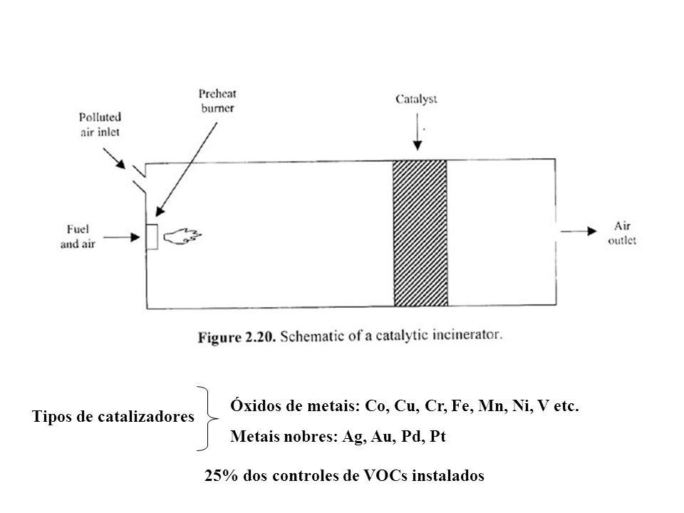 Tipos de catalizadores Óxidos de metais: Co, Cu, Cr, Fe, Mn, Ni, V etc. Metais nobres: Ag, Au, Pd, Pt 25% dos controles de VOCs instalados