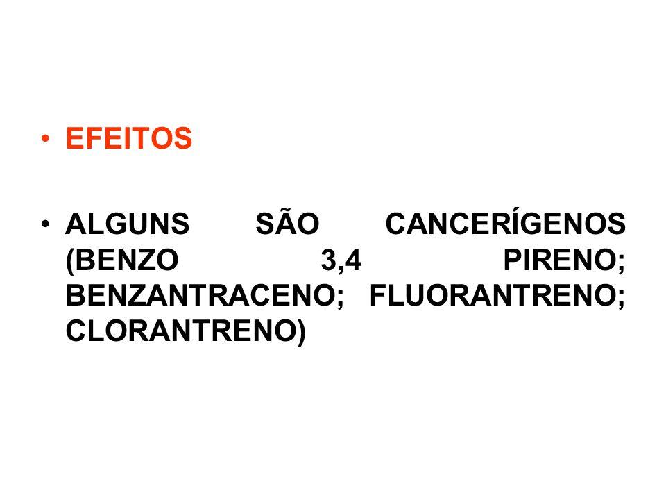 EFEITOS ALGUNS SÃO CANCERÍGENOS (BENZO 3,4 PIRENO; BENZANTRACENO; FLUORANTRENO; CLORANTRENO)