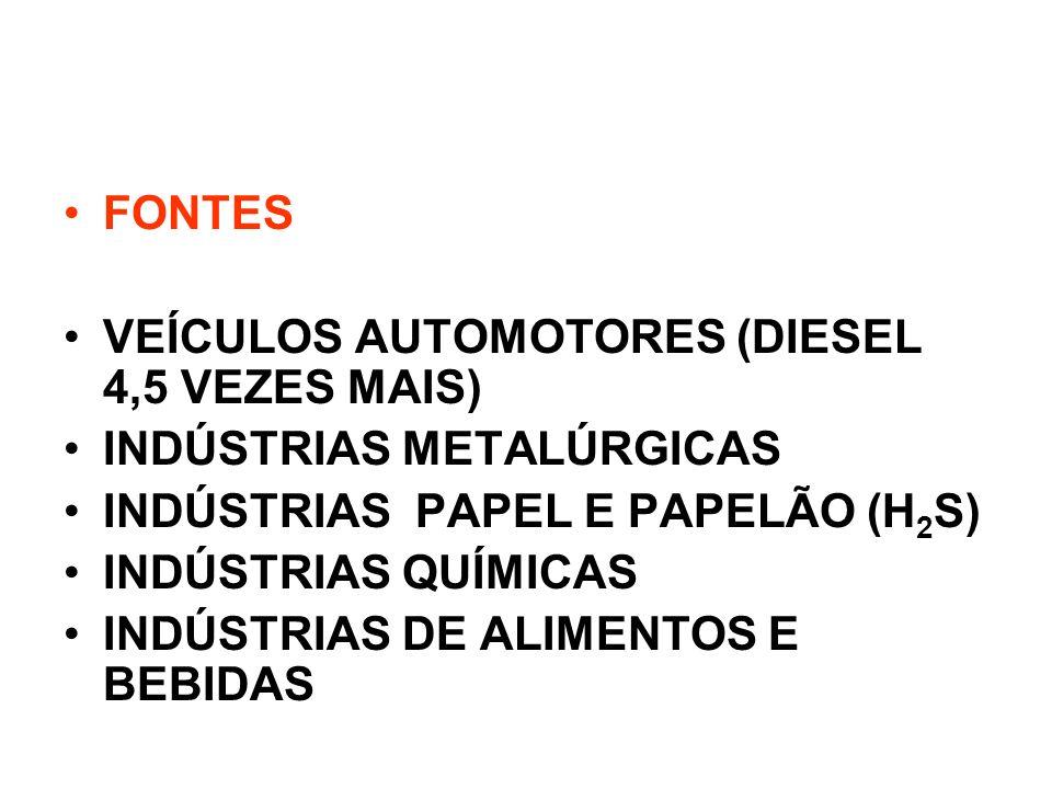 FONTES VEÍCULOS AUTOMOTORES (DIESEL 4,5 VEZES MAIS) INDÚSTRIAS METALÚRGICAS INDÚSTRIAS PAPEL E PAPELÃO (H 2 S) INDÚSTRIAS QUÍMICAS INDÚSTRIAS DE ALIME