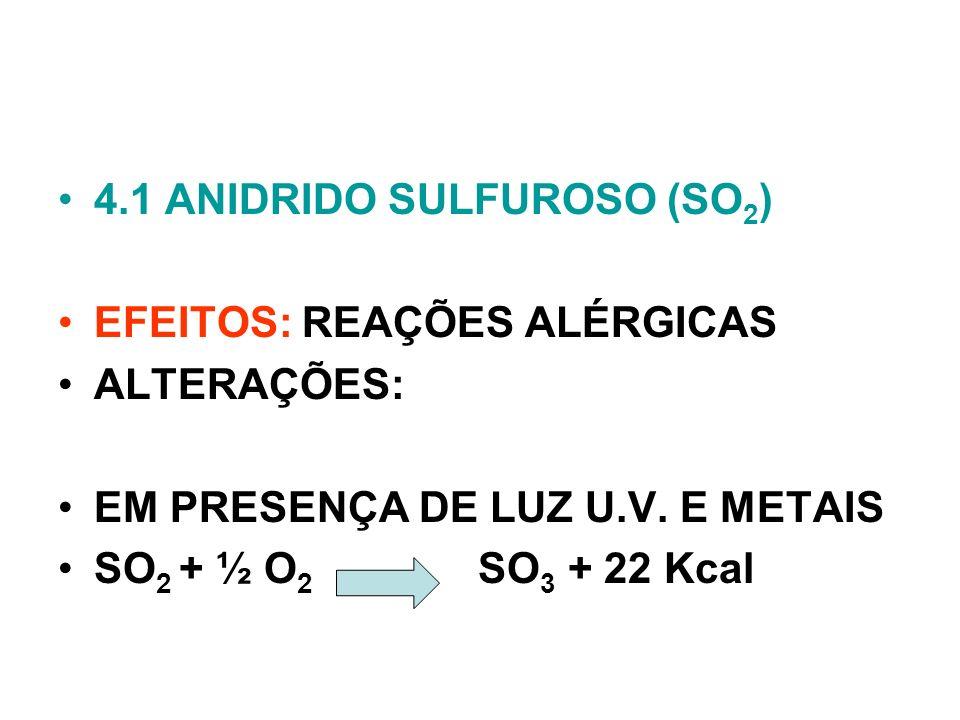 4.1 ANIDRIDO SULFUROSO (SO 2 ) EFEITOS: REAÇÕES ALÉRGICAS ALTERAÇÕES: EM PRESENÇA DE LUZ U.V. E METAIS SO 2 + ½ O 2 SO 3 + 22 Kcal