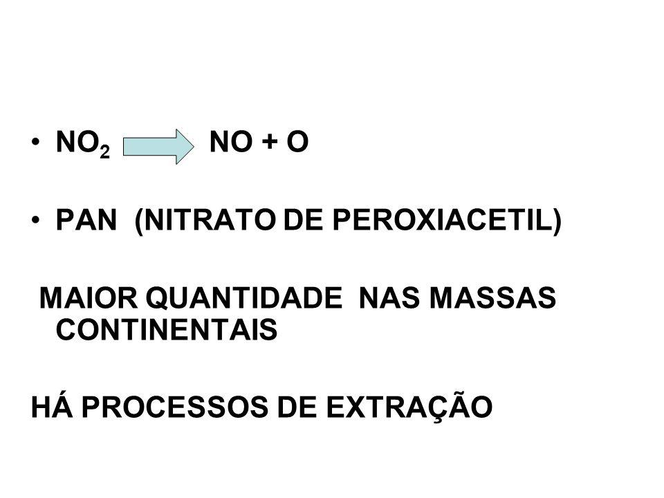 NO 2 NO + O PAN (NITRATO DE PEROXIACETIL) MAIOR QUANTIDADE NAS MASSAS CONTINENTAIS HÁ PROCESSOS DE EXTRAÇÃO
