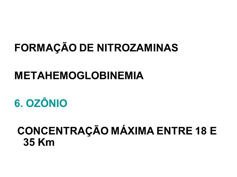 FORMAÇÃO DE NITROZAMINAS METAHEMOGLOBINEMIA 6. OZÔNIO CONCENTRAÇÃO MÁXIMA ENTRE 18 E 35 Km