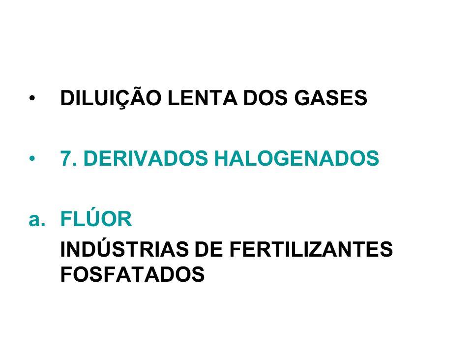 DILUIÇÃO LENTA DOS GASES 7. DERIVADOS HALOGENADOS a.FLÚOR INDÚSTRIAS DE FERTILIZANTES FOSFATADOS