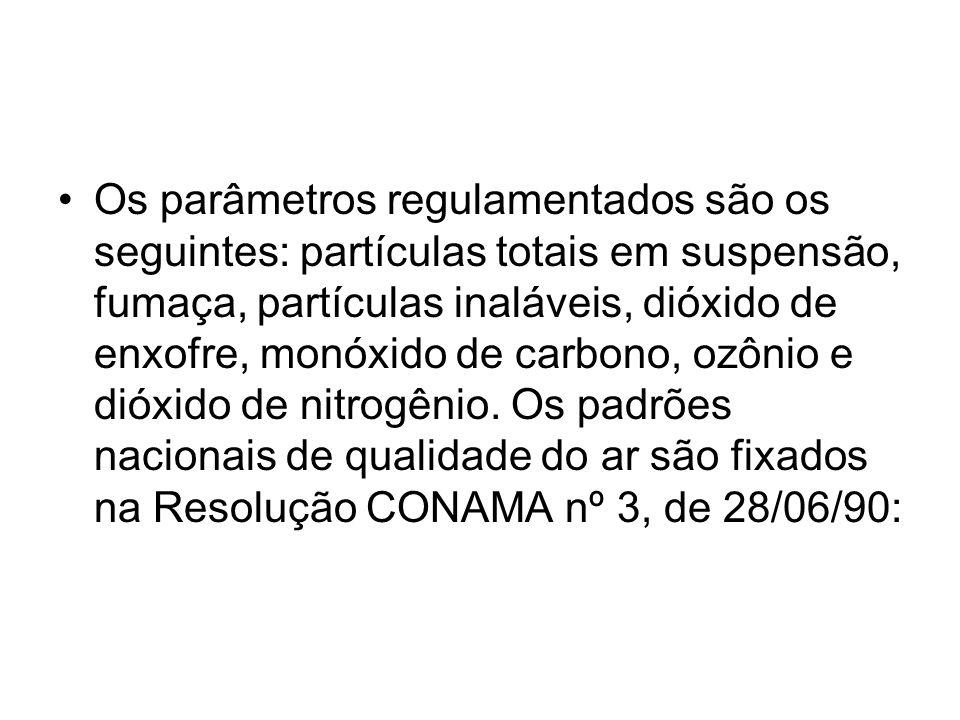 Os parâmetros regulamentados são os seguintes: partículas totais em suspensão, fumaça, partículas inaláveis, dióxido de enxofre, monóxido de carbono,