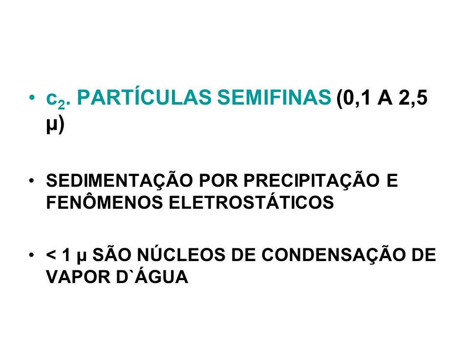 c 2. PARTÍCULAS SEMIFINAS (0,1 A 2,5 µ) SEDIMENTAÇÃO POR PRECIPITAÇÃO E FENÔMENOS ELETROSTÁTICOS < 1 µ SÃO NÚCLEOS DE CONDENSAÇÃO DE VAPOR D`ÁGUA