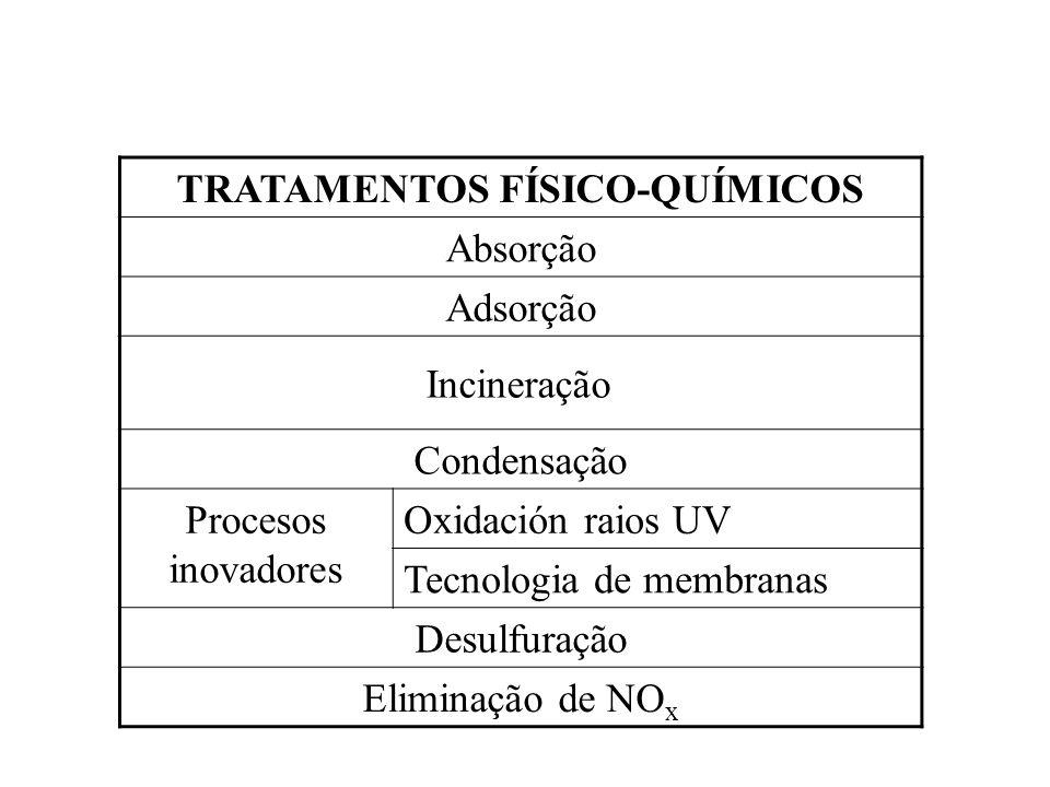TRATAMENTOS FÍSICO-QUÍMICOS Absorção Adsorção Incineração Condensação Procesos inovadores Oxidación raios UV Tecnologia de membranas Desulfuração Elim