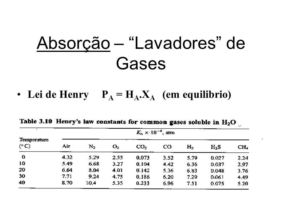 Absorção – Lavadores de Gases Lei de Henry P A = H A.X A (em equilibrio)
