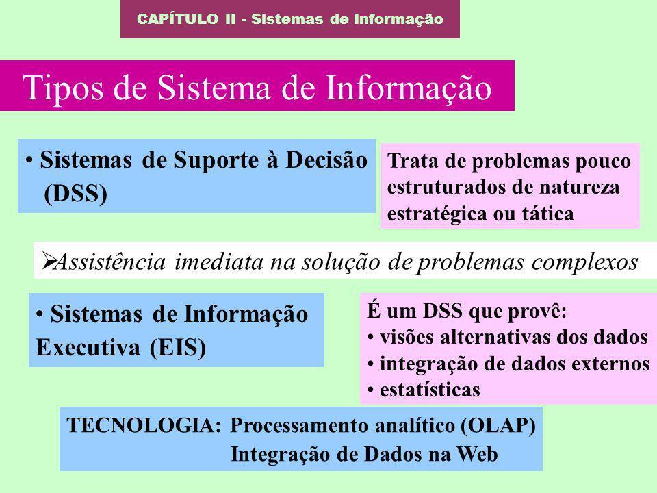 CAPÍTULO II - Sistemas de Informação Tipos de Sistema de Informação Sistemas de Suporte à Decisão (DSS) Trata de problemas pouco estruturados de natur