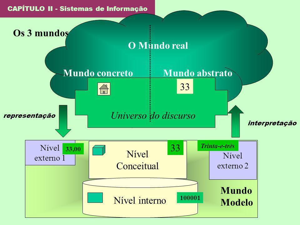 CAPÍTULO II - Sistemas de Informação Os 3 mundos: O Mundo real Universo do discurso Mundo concretoMundo abstrato Nível externo 1 Nível externo 2 Nível