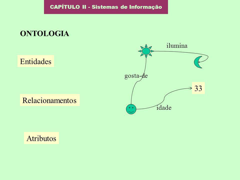 CAPÍTULO II - Sistemas de Informação ONTOLOGIA Entidades 33 Relacionamentos gosta-de ilumina idade Atributos