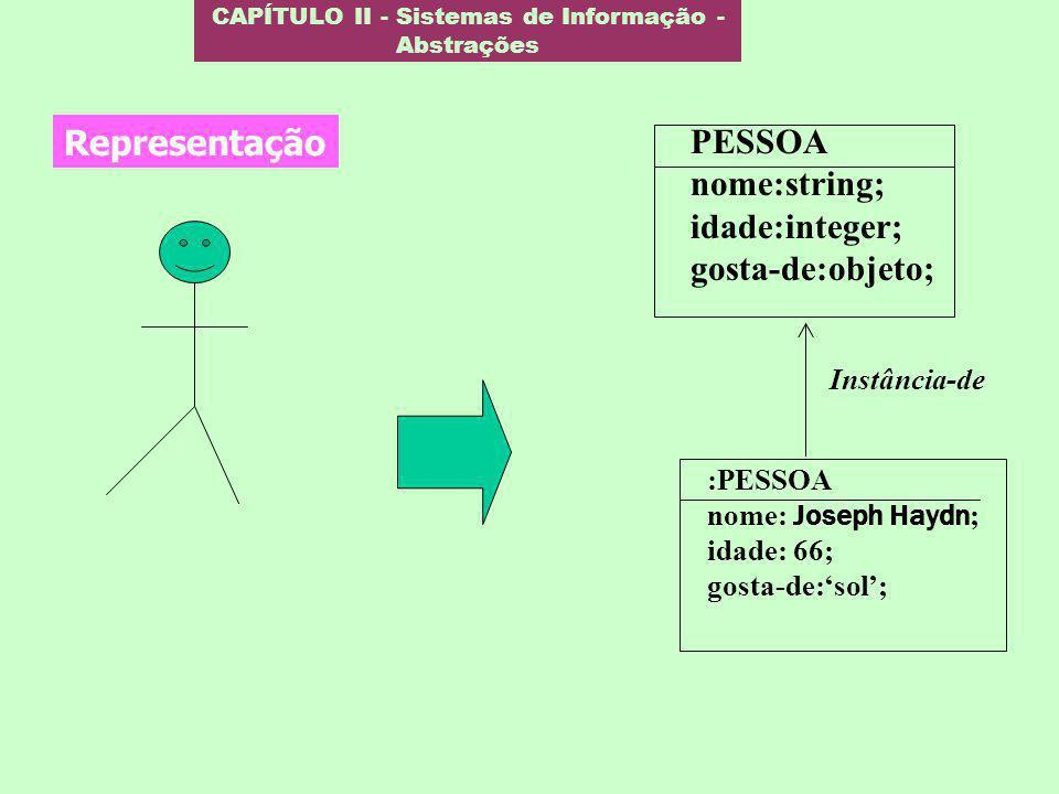 CAPÍTULO II - Sistemas de Informação - Abstrações Representação PESSOA nome:string; idade:integer; gosta-de:objeto; :PESSOA nome: Joseph Haydn ; idade