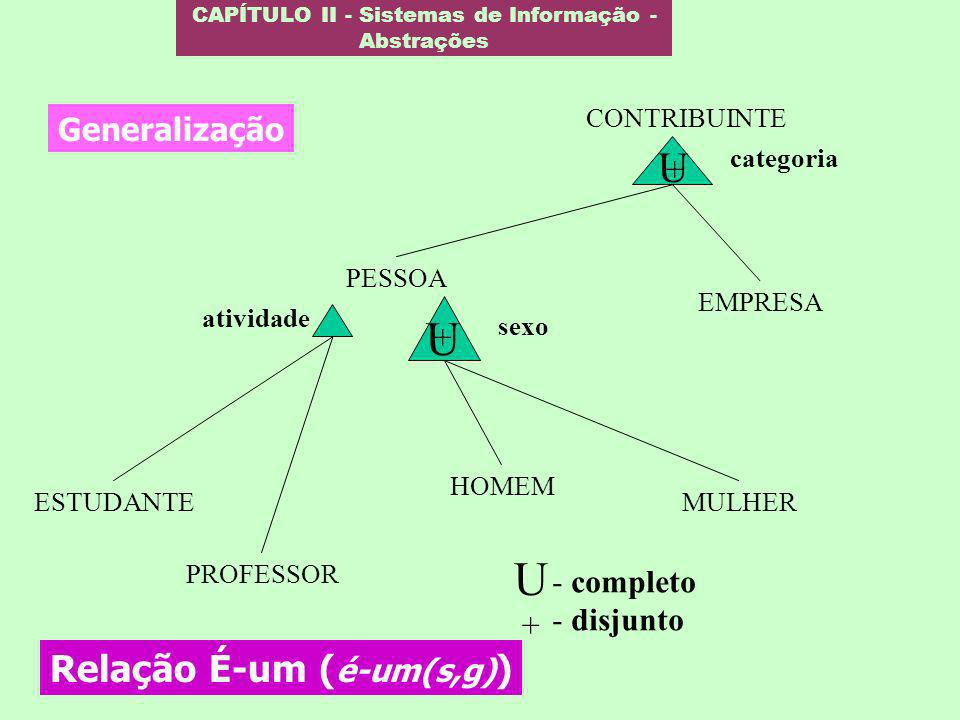 CAPÍTULO II - Sistemas de Informação - Abstrações Generalização ESTUDANTE PROFESSOR PESSOA HOMEM MULHER EMPRESA CONTRIBUINTE atividade sexo U + catego