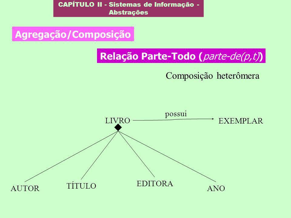 CAPÍTULO II - Sistemas de Informação - Abstrações Agregação/Composição AUTOR TÍTULO LIVRO EDITORA ANO EXEMPLAR possui Composição heterômera Relação Pa