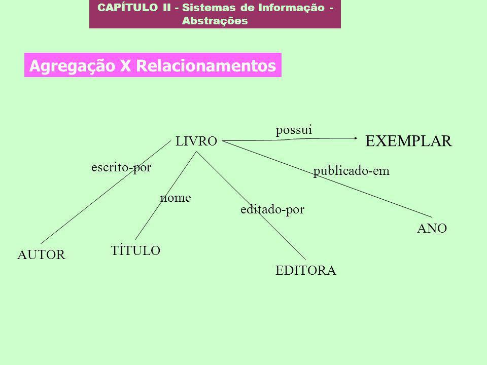 CAPÍTULO II - Sistemas de Informação - Abstrações Agregação X Relacionamentos AUTOR TÍTULO LIVRO EDITORA ANO EXEMPLAR possui escrito-por nome editado-