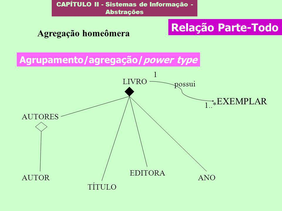 CAPÍTULO II - Sistemas de Informação - Abstrações Agrupamento/agregação/power type AUTORES TÍTULO LIVRO EDITORA ANO possui AUTOR EXEMPLAR 1..* 1 Agreg
