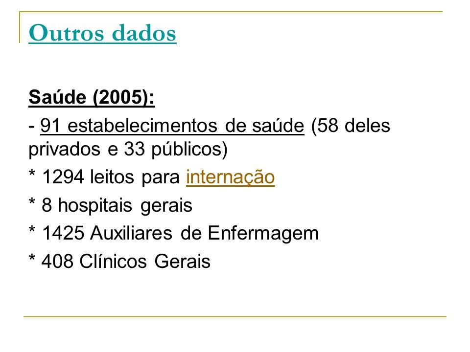 Outros dados Saúde (2005): - 91 estabelecimentos de saúde (58 deles privados e 33 públicos) * 1294 leitos para internaçãointernação * 8 hospitais gera