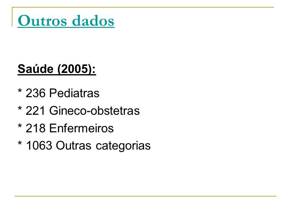 Outros dados Saúde (2005): * 236 Pediatras * 221 Gineco-obstetras * 218 Enfermeiros * 1063 Outras categorias