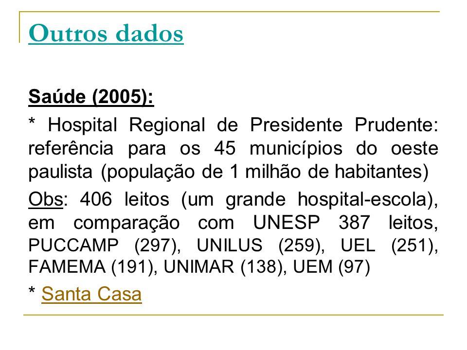 Outros dados Saúde (2005): * Hospital Regional de Presidente Prudente: referência para os 45 municípios do oeste paulista (população de 1 milhão de ha