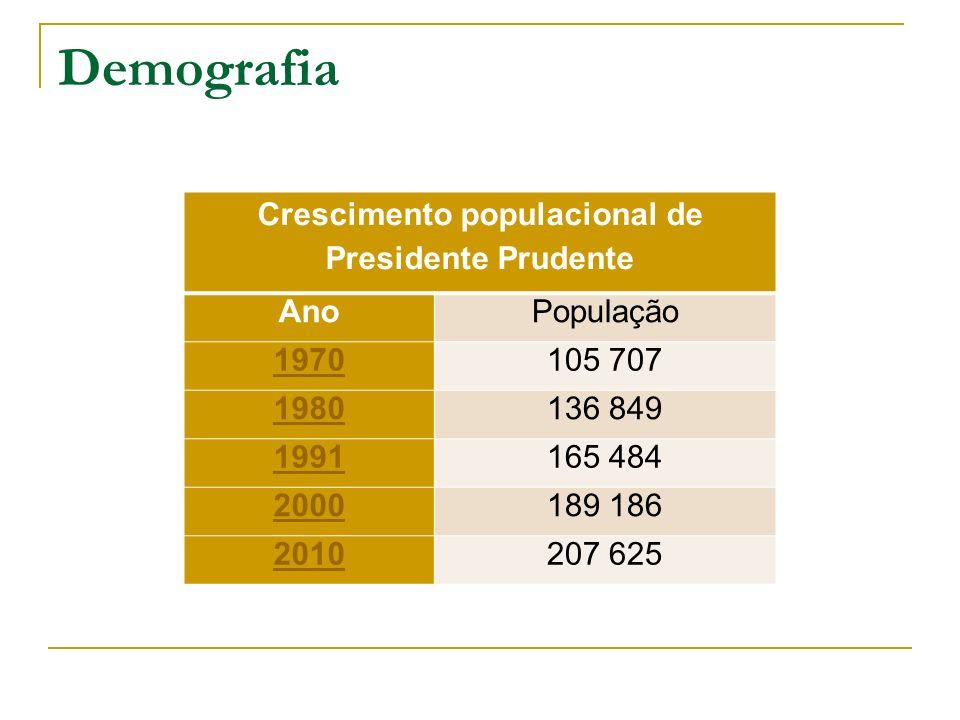Demografia Crescimento populacional de Presidente Prudente AnoPopulação 1970105 707 1980136 849 1991165 484 2000189 186 2010207 625