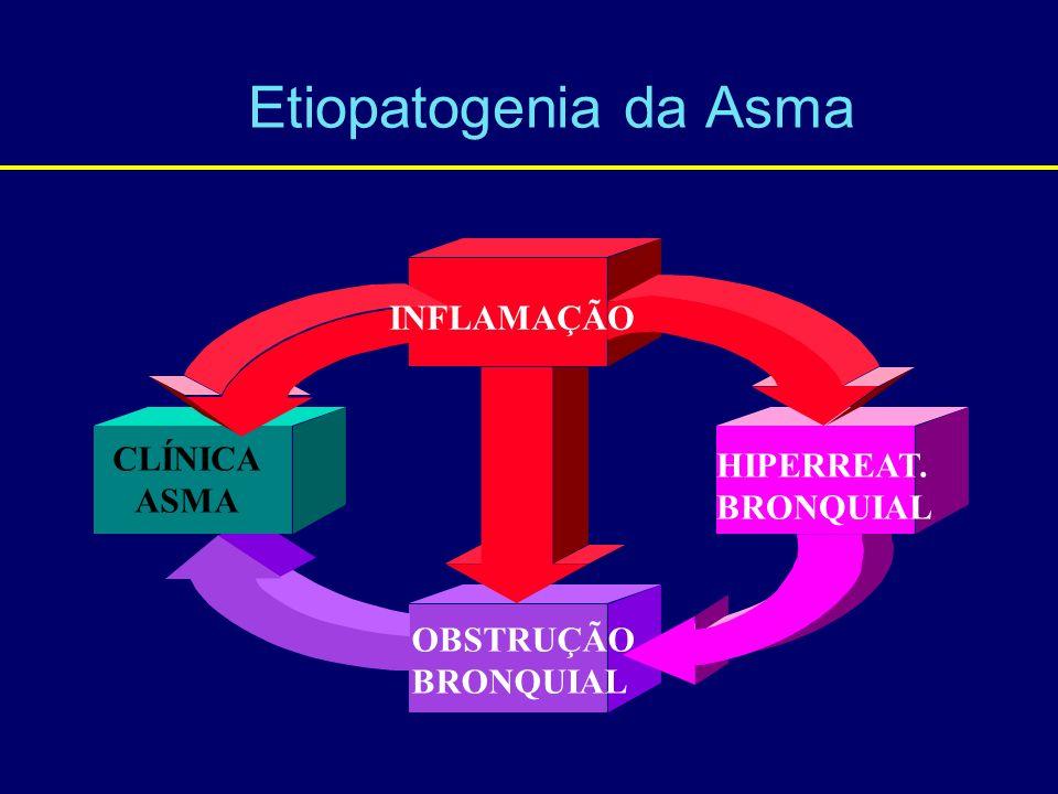 Etiopatogenia da Asma HIPERREAT. BRONQUIAL INFLAMAÇÃO OBSTRUÇÃO BRONQUIAL CLÍNICA ASMA
