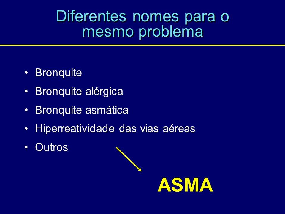 Diferentes nomes para o mesmo problema Bronquite Bronquite alérgica Bronquite asmática Hiperreatividade das vias aéreas Outros Bronquite Bronquite alé
